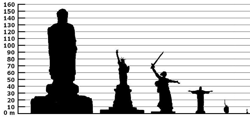 Сравнение Памятника Ильи Муромца и других. Слева направо: Будда Весеннего Храма, Статуя Свободы, статуя Родины-Матери, статуя Христа-Искупителя и «Давид» работы Микеланджело.