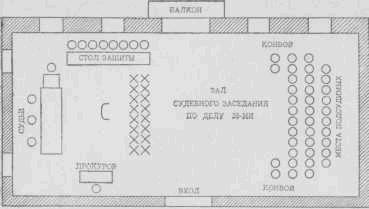 Зал судебного заседания по делу 38-ми. Схема составлена пенсионером И. И. Петровым. С — место для допрашиваемых X — места свидетелей при даче присяги