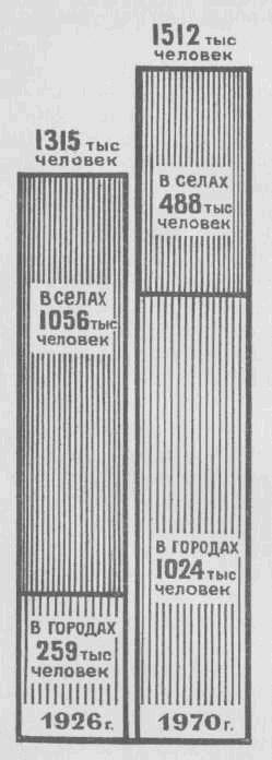 Население области Владимирской области 1926-1970 г