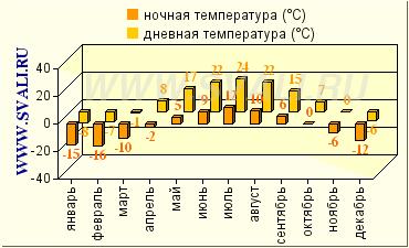 Климатические данные Владимирскорй области