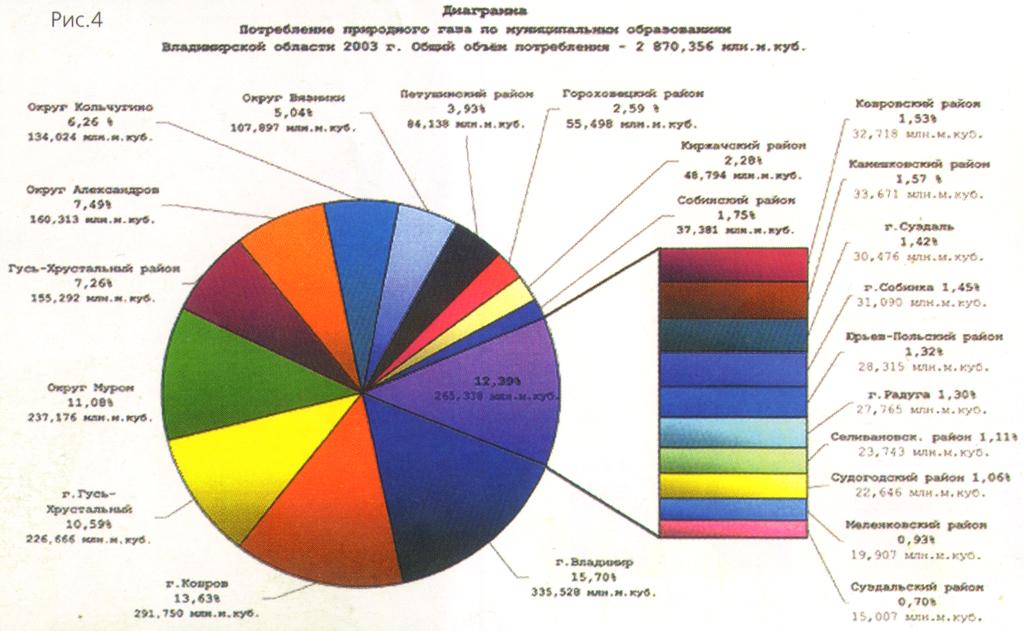Диаграмма. Потребление природного газа по муниципальным образованиям Владимирской области 2003 г. Общий объем потребления - 2870.356 млн. м