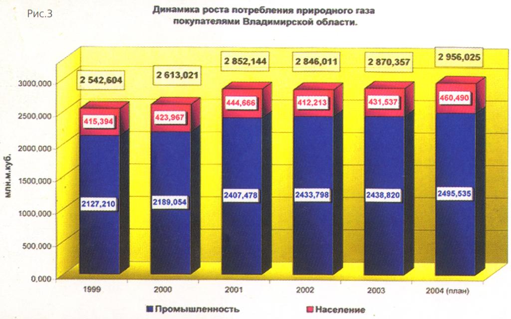 Динамиа роста потребления природного газа покупателями Владимирской области