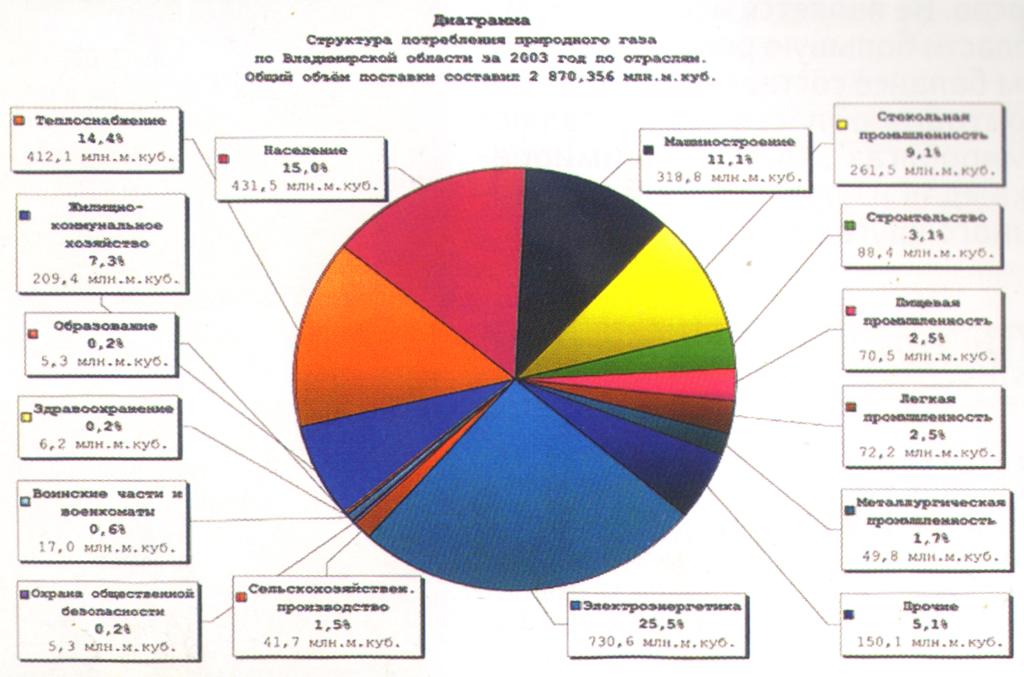 Динамика роста потребления природного газа покупателями Владимирской области