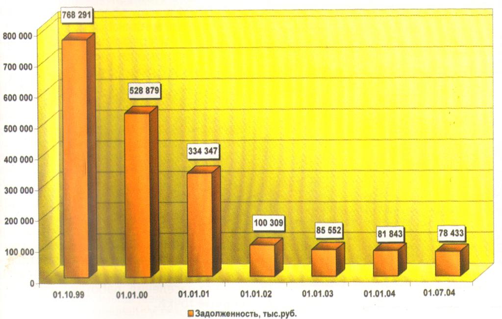 Динамика снижения задолженности покупателей природного газа Владимирской области перед ООО Межрегионгаз